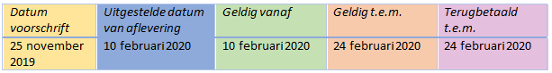 Uitgestelde datum van aflevering