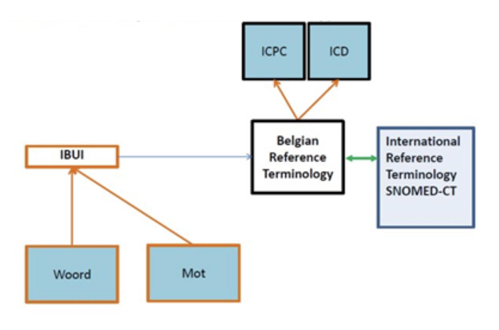 gestructureerd registreren